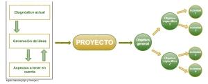 Esquema: Elaboración de un proyecto