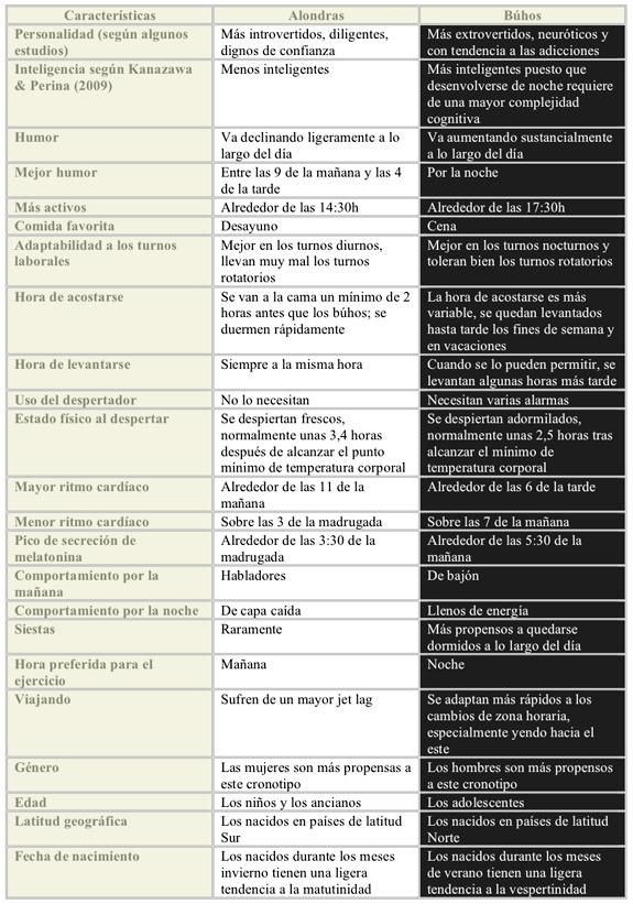 Características alondras búhos