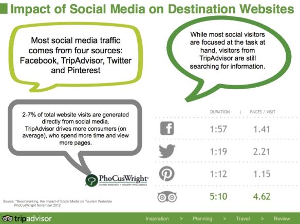 tripadvisor, socialmedia, viajes,