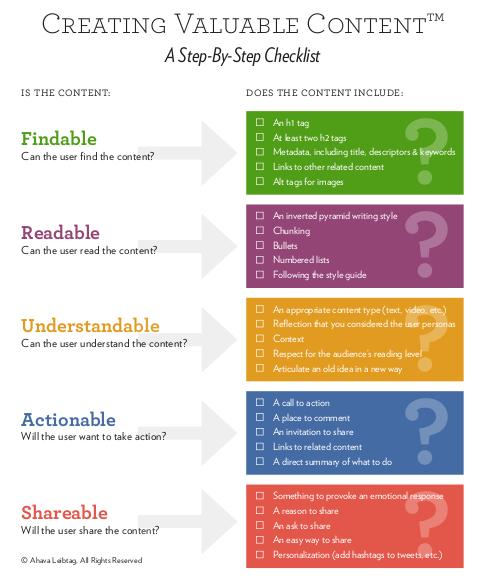Content marketing, contenidos de valor para tu blog, SEO y posicionamiento