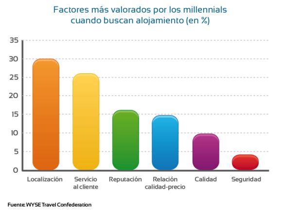 factores más valorados x millenials WYSE Travel Confederation - esthergarsan