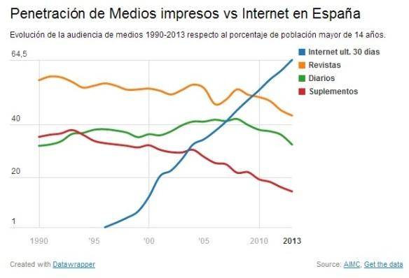 Penetración de medios impresos vs internet