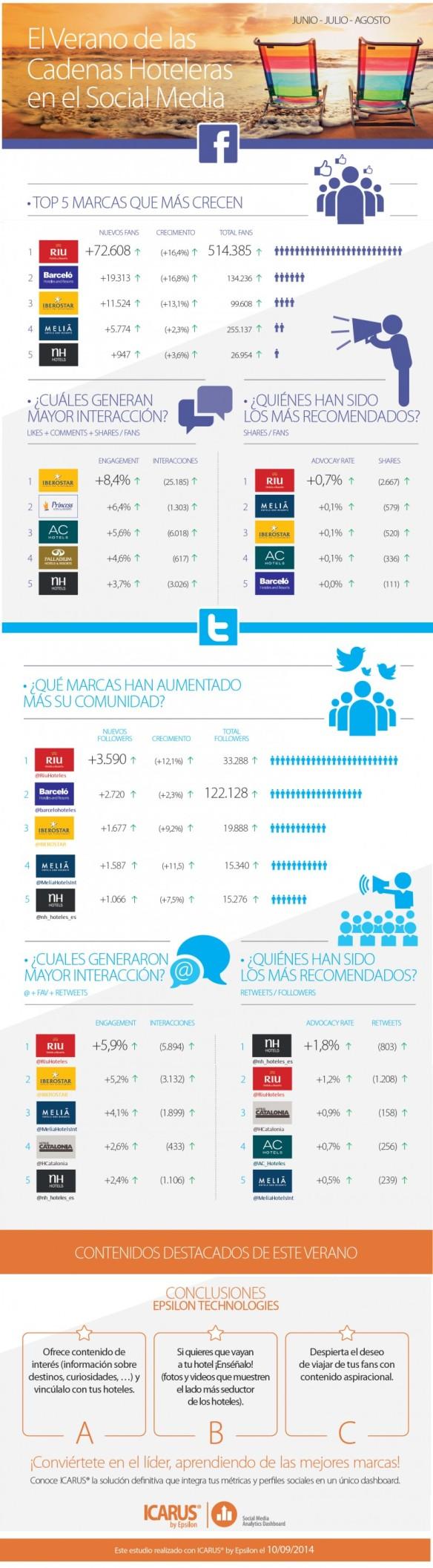 Cadenas hoteleras en redes sociales Infografía