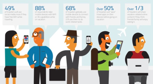 Uso movil del viajero social vy Text100 Digital Index vía esthergarsan