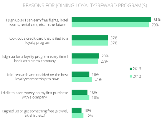 Google-Affluent-Travel-loyalty-programs