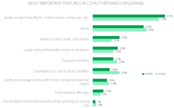 Google-Affluent-Travel-Study-loyalty-programs2