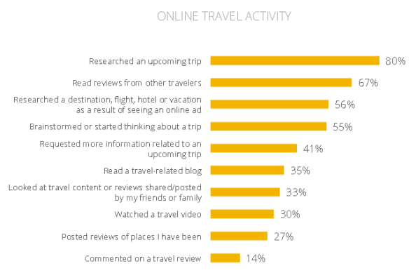 Google-Affluent-Travel-Study-Online-travel-activity