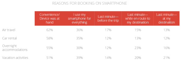 Google-Affluent-Travel-Study-reasons-book-device