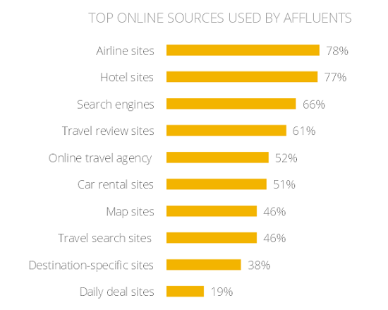 Google-Affluent-Travel-Study-Top-Online-sourses