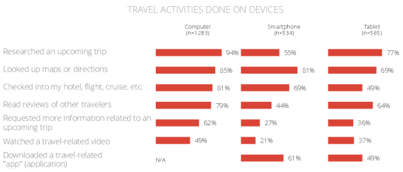 Google-Affluent-Travel-Study-Travel-activities-devices