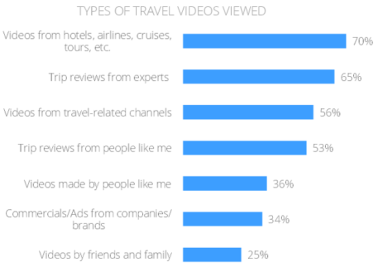 Google-Affluent-Travel-Study-Travel-videos