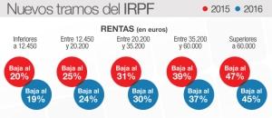 Nuevos-tramos-IRPF-2015-2016