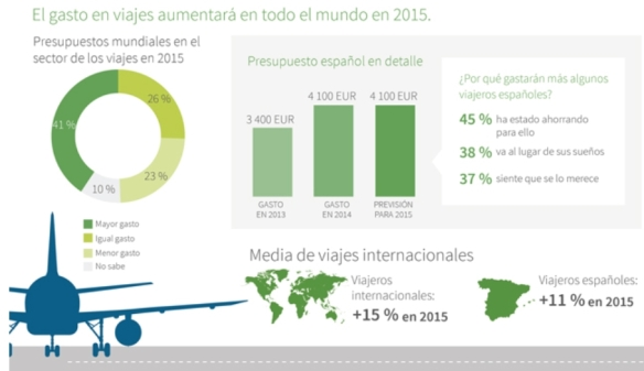 Gasto_viajero_español_tripbarometer2015_esthergarsan